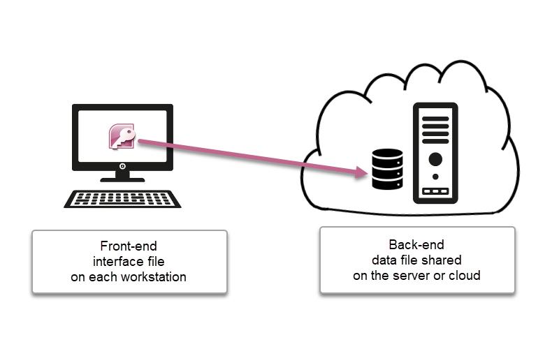 Split Database