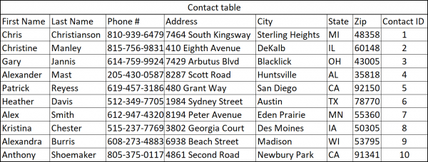 Contact Table