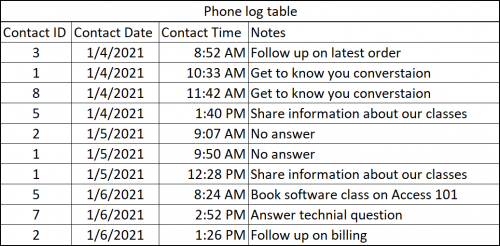 Contact Phone Log Table